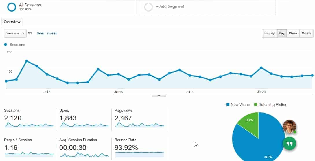 Google Analytics Without Local Filter